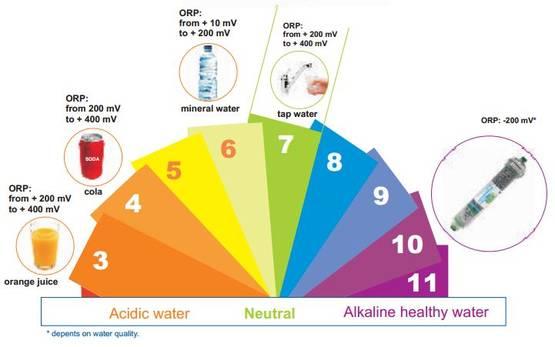 Нивата на pH на различни продукти
