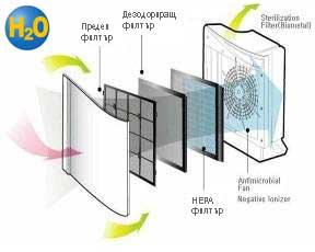 filtar-za-vuzduh